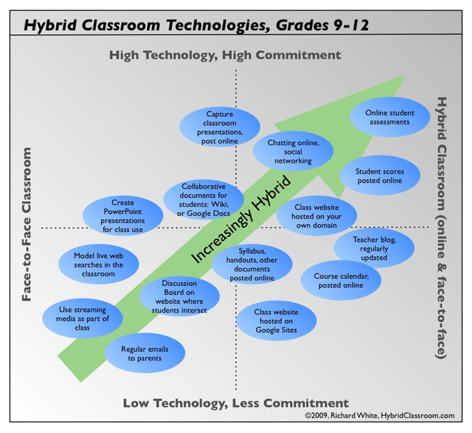 hybrid_classroom_projects_9-12