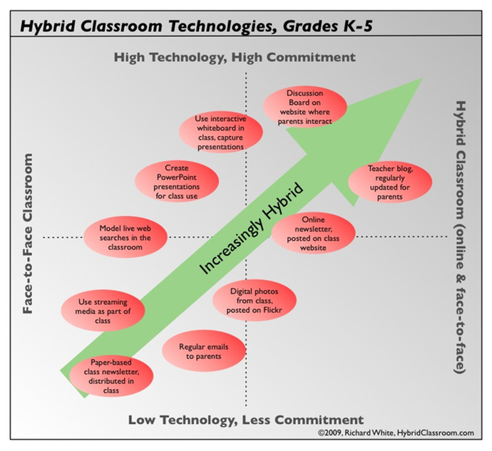 hybrid_classroom_projects_k-5